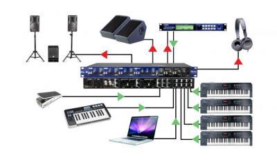 Povezivanje klavijature sa ozvučenjem uz Radial uređaje